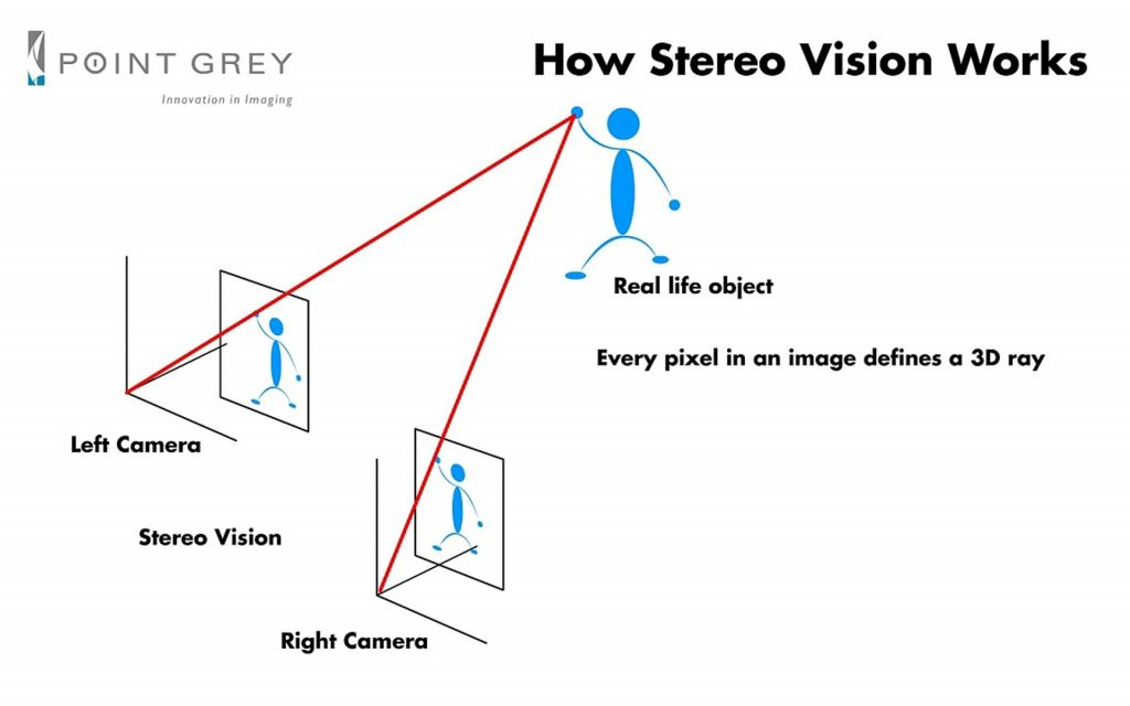 3D-vision-stereo-microscope