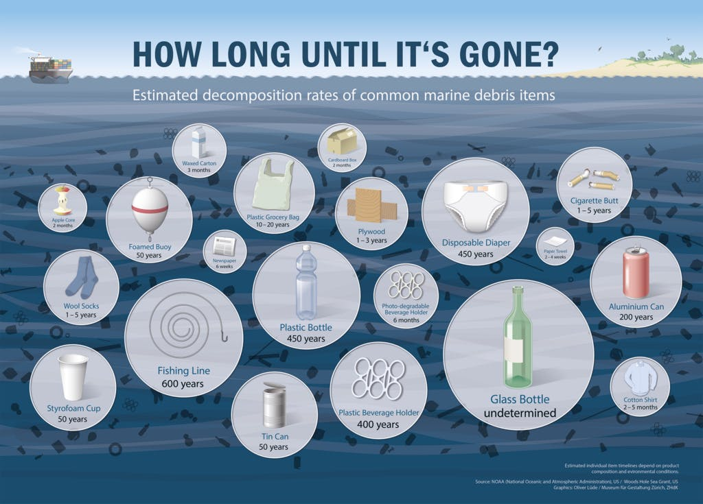 how-long-the-trash-will-last